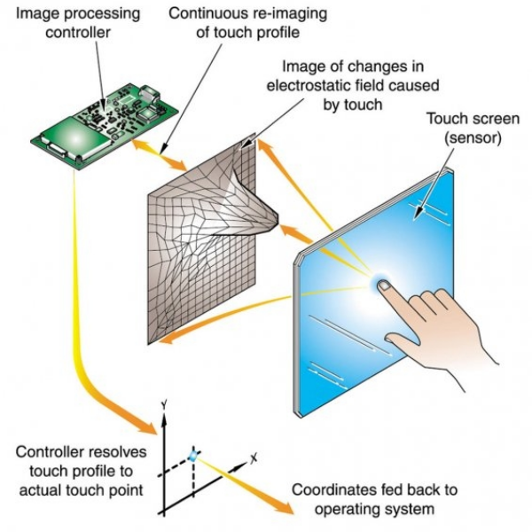 Capacitive Interface 2021